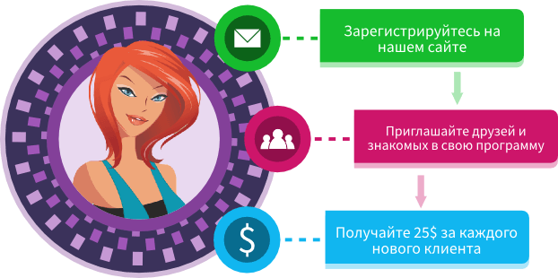 ModelMe 3-step