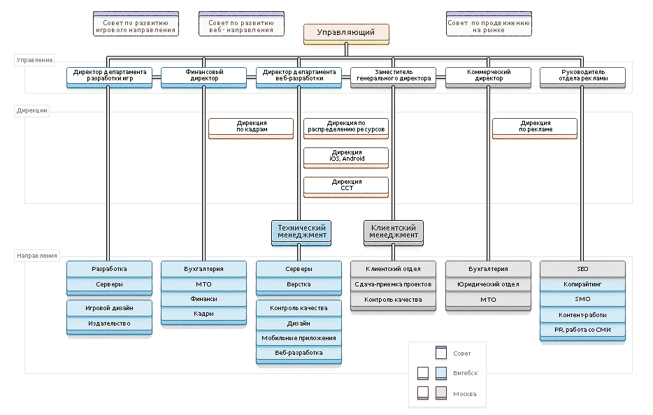 Рабочая структура компании Modelme