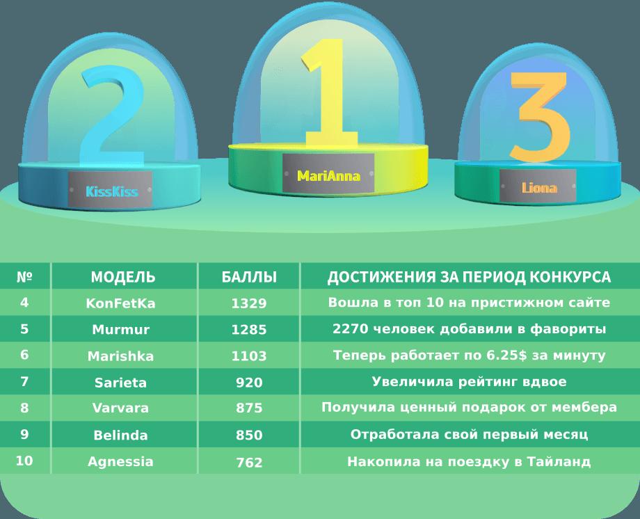 Победители новогоднего конкурса на Modelme